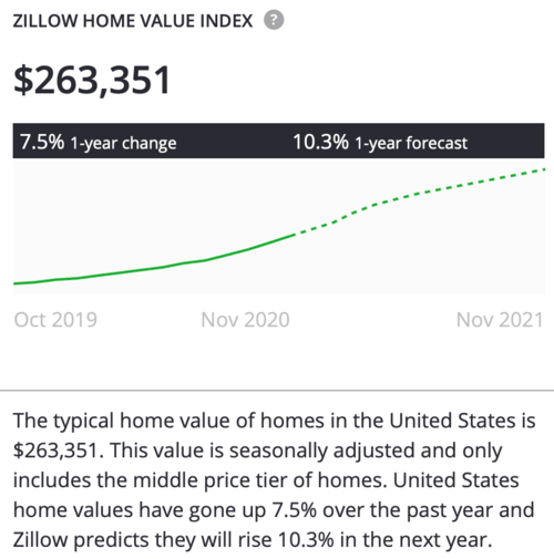 2021 home prices