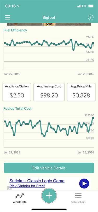 Fuelly cost to drive info