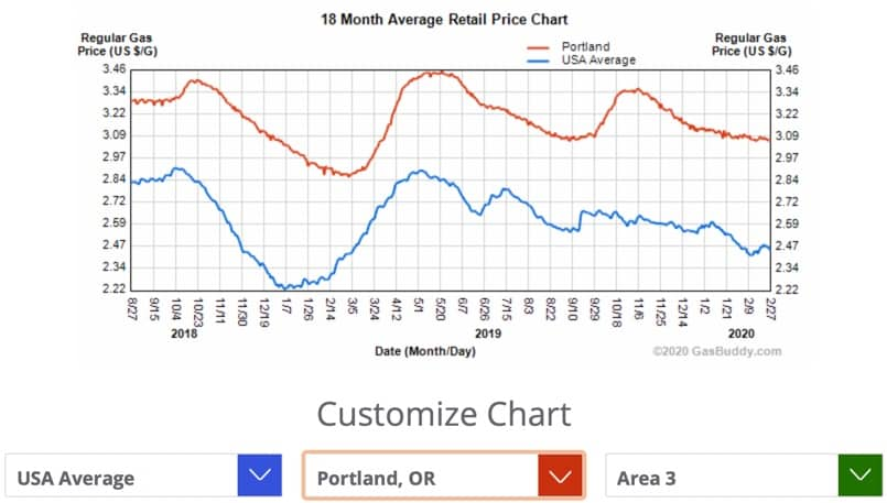Gas price trends