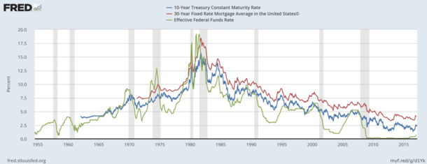 fed funds vs mortgage rates