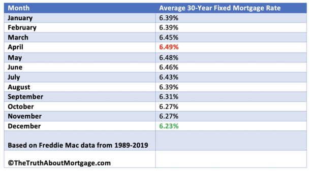 mortgage rates by month